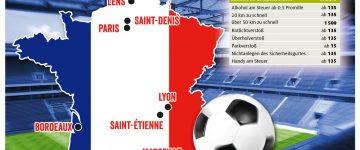 Bußgelder in Frankreich