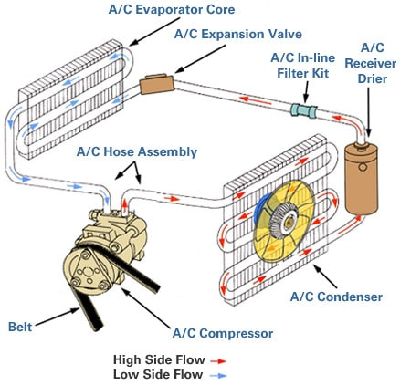 How Your A/C Works - AutoZone