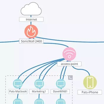 The Secrets to Drawing Effective Network Diagrams