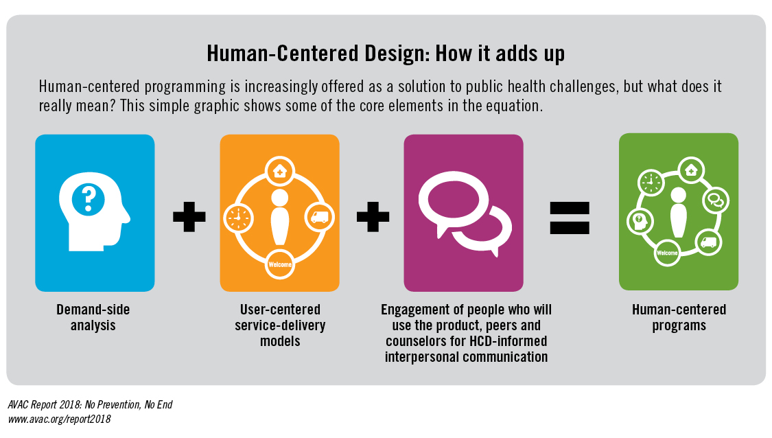 Human-Centered Design How it adds up AVAC