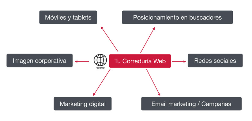 correduria-web360