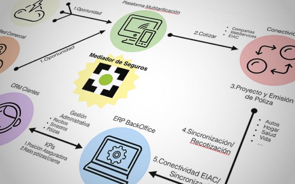 ecosistema-mediador