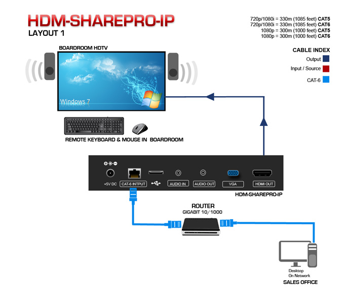 Remote Screen Sharing Extender Over WiFi/LAN with KVM HDM-SHAREPRO
