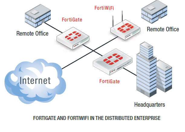 FortiGate 60C deploy Fortinet Pinterest - salon resume