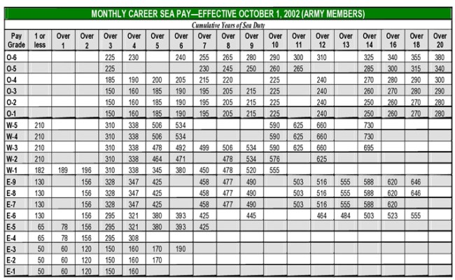 Army army pay chart