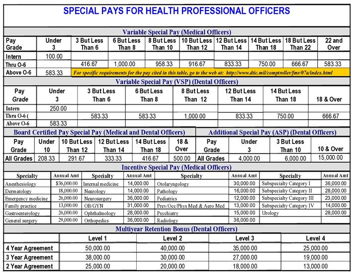 usaf pay chart - Heartimpulsar
