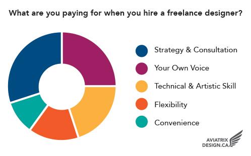 freelancer-pie2