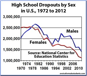 High School Dropouts by Sex in US, 1972-2012 - New
