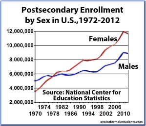 Postsecondary Enrollments by Sex, 1970-2012