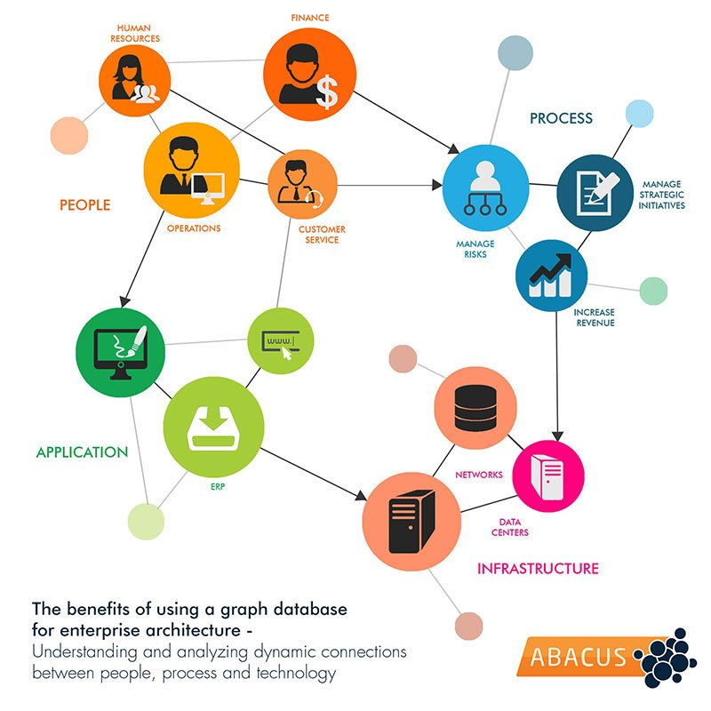 Extreme Connectivity Enterprise Architects Need Enterprise Graphs