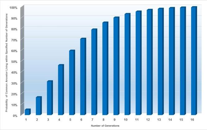 Figure 4 - Mean Probability of the MRCA for Pedigreed Paternal Descendan...