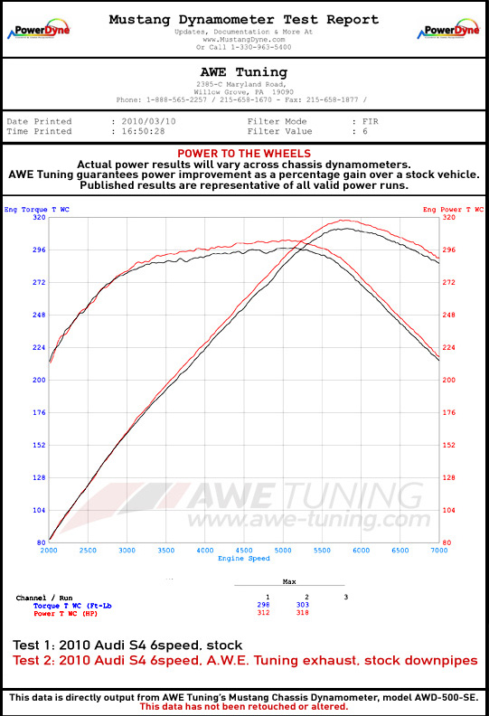 AWE Exhaust and Downpipe Systems for Audi S5 30T Cabrio AWE Tuning