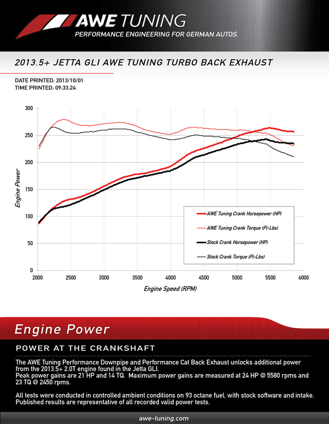 VWVortex - The AWE Tuning Performance Downpipe for the 20135+