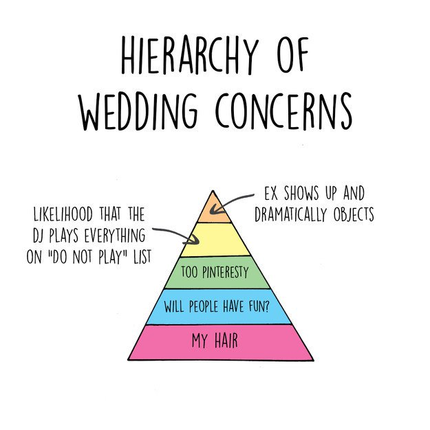 13 Funny Charts That Highlight The Expectation Vs Reality Of Wedding - wedding charts