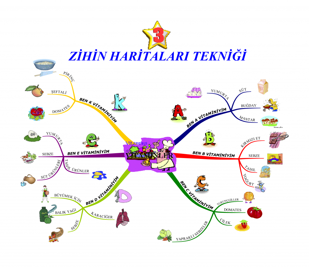 Zihin Haritası nasıl oluşturulur