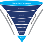 How to Make Sense of the So-Called 'Conversion Funnel'
