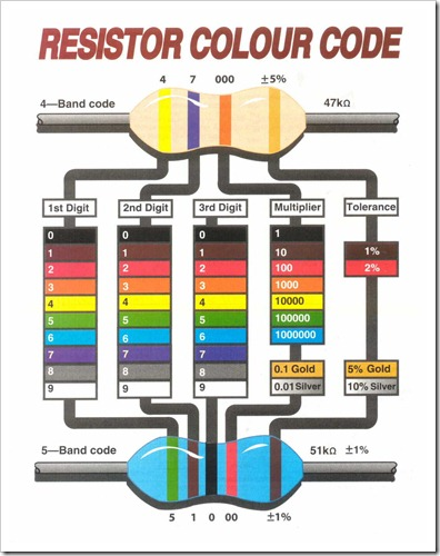 How to Read a Resistor Color Code Azega