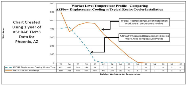 Productivity and Work Area Temperatures in Industrial Facilities