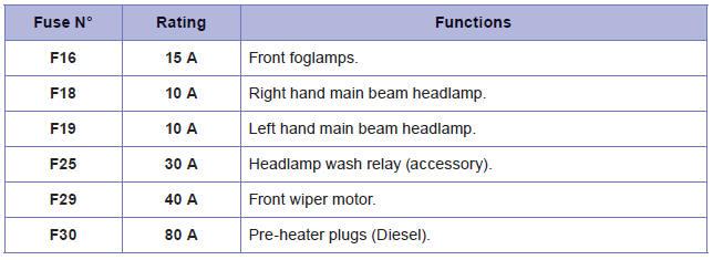 Fuse Box Peugeot Wiring Diagram