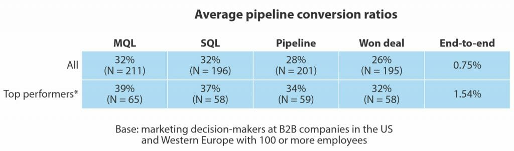 How to do lead management that improves conversion - B2B Lead Blog