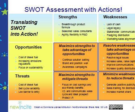 SWOT - B2B Marketing Zone