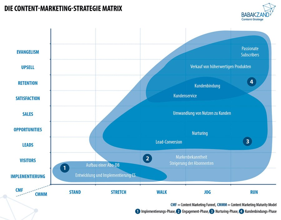 Content-Marketing-Strategie-Matrix
