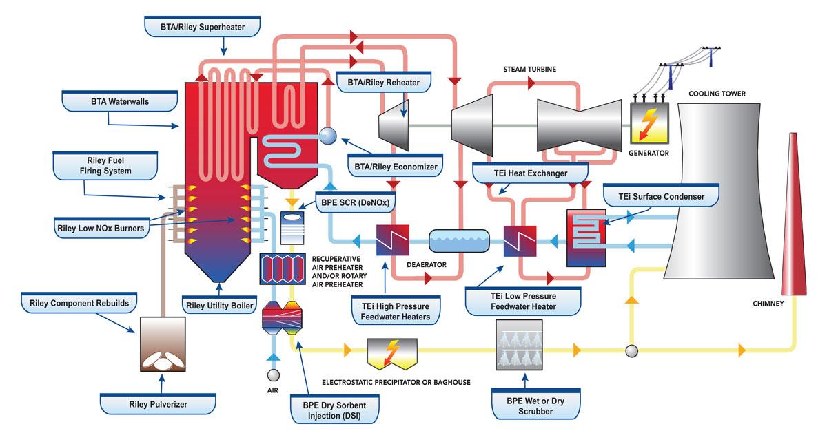 Coal Power Plant Equipment Power Station Engineering