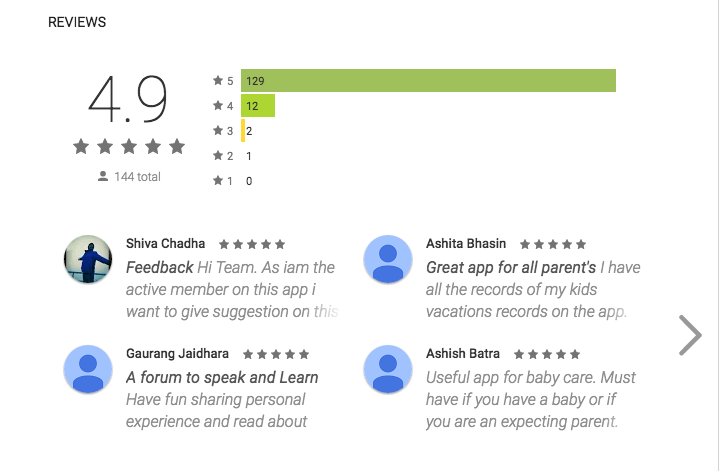 90% Parents gave us 5 star rating on play store