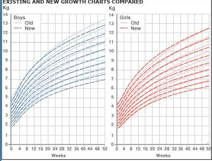 Newborn and Infant Growth Charts BabyMed - height weight chart