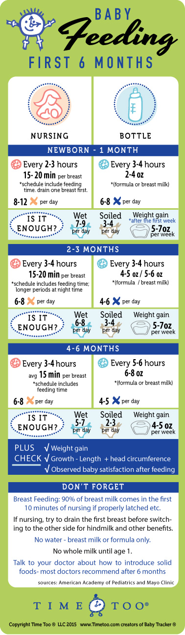 baby feeding schedule and chart - newborn to six months - Baby