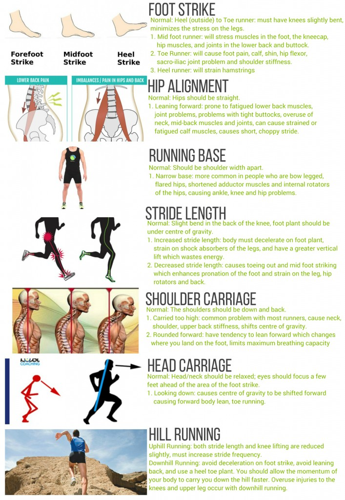 Running Form - Checklist and Video ~ Back to Health Wellness Centre - proper running form