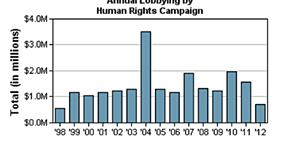 HRC Lobbying Graph