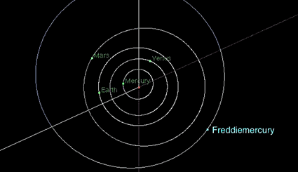 A graphic showing the position of asteroid Freddie Mercury