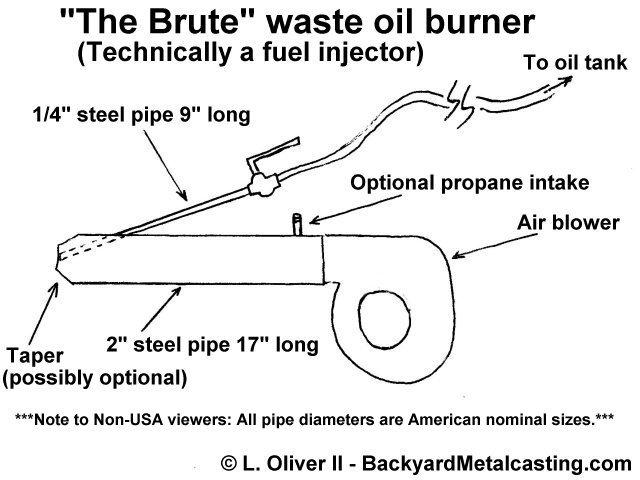 Quotthe Brutequot Waste Oil Burner