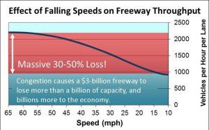 Freeways2