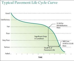 pavement_life_cycle2