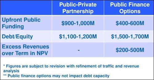 Preliminary analysis of I-66 financing options. Source: Secretary of Transportation.