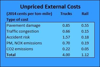 Source: Congressional Budget Office. Instead of publishing a range of costs, I include here an average cost figure for the top four categories. For CO2 emissions, I include CBO's middle-rage estimate.