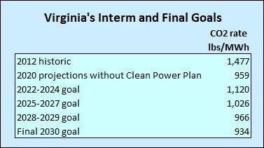 virginia_co2_goals