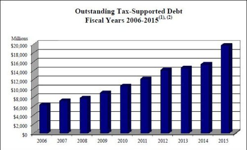 Virginia_tax_supported_debt