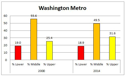 washington_metro