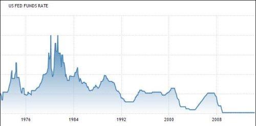 U.S. Fed Funds Rate. Source: Trading Economics
