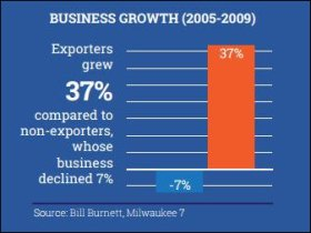 export_growth