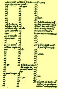 Manuscript A of the Annales Cambrię; the entry dealing with the Strife of Camlann is at the bottom right; Badon is just above middle right