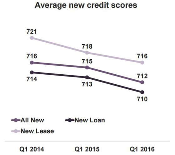 What Credit Score is Needed to Lease a Car?\u201d Minimum Approval Score