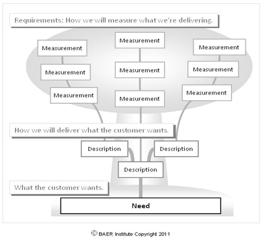 critical to quality diagram