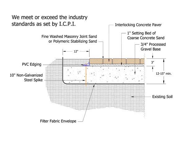 Diagram Of Pavers car block wiring diagram