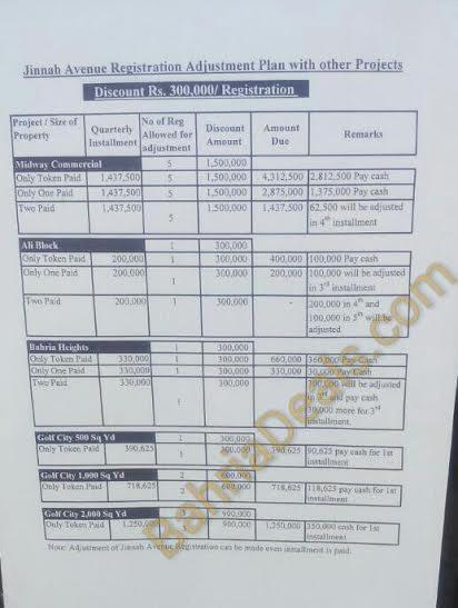 Jinnah Avenue forms adjustment started