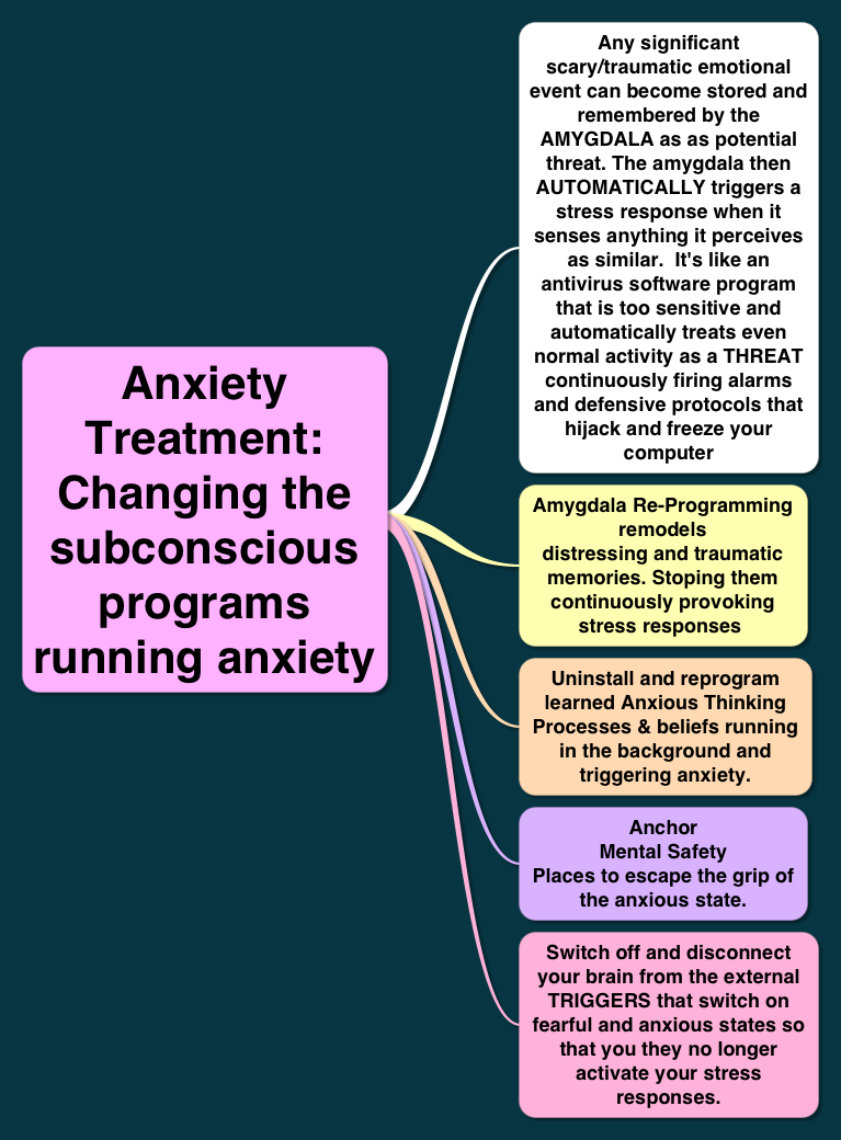 Anxiety treatment by reprogramming the amygdala the subconscious fear centre of the brian