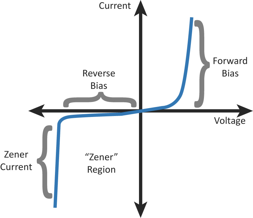 Zener diode makes for a lousy regulator - Bald Engineer